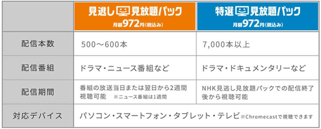 NHKオンデマンド